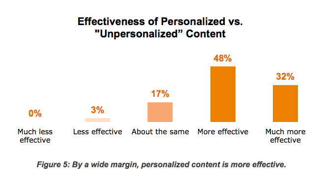 effectiveness-of-personalized-vs-unpersonalized-content.png
